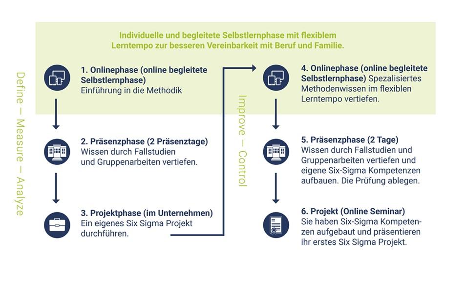 Die Weiterbildung Six Sigma Green belt hybrid ist zeitlich und räumlich flexibel