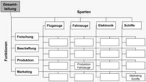 Innovationsmanagement in einer Matrixorganisation. Matrixorganisation ist die Bezeichnung für eine Organisation mit vertikalen administrativen Funktionen und horizontalen Aufgaben, Bereichen, Prozessen und Projekten.